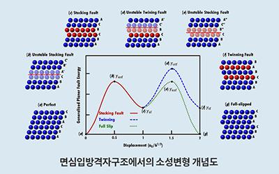 철강 권세균 교수팀, 고엔트로피 합금의 금속소성이론 개발