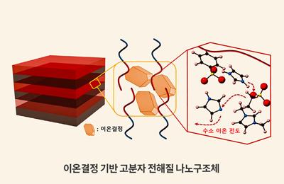 화학 박문정 교수팀, 고질적인 배터리 문제 해결할 신개념 고분자 전해질 개발